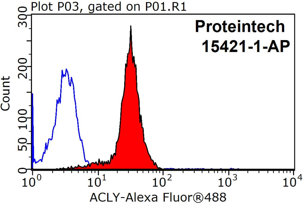 ATP citrate lyase Antibody in Flow Cytometry (Flow)