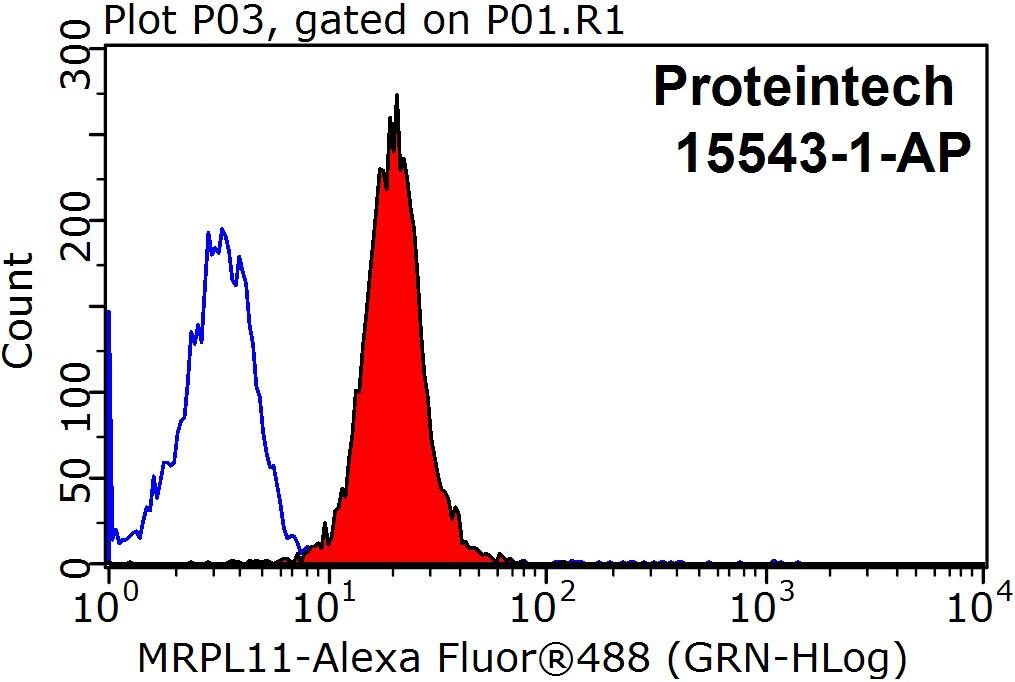 MRPL11 Antibody in Flow Cytometry (Flow)