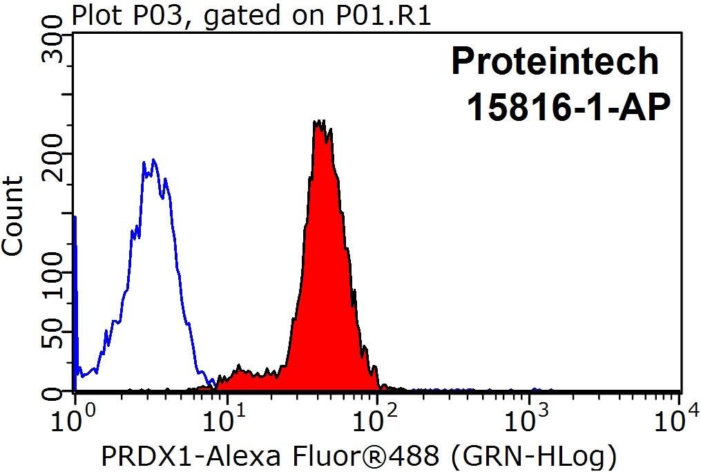 PRDX1 Antibody in Flow Cytometry (Flow)