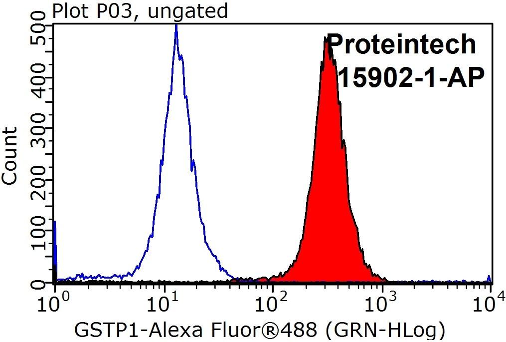 GSTP1 Antibody in Flow Cytometry (Flow)