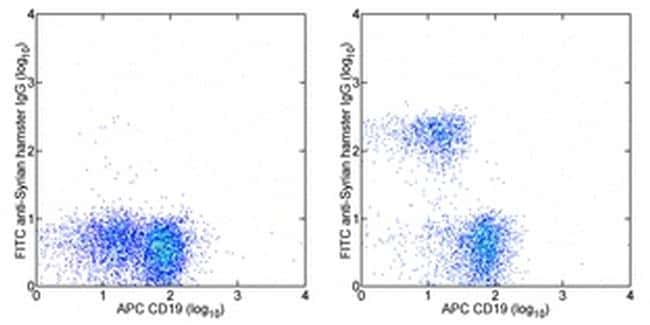 CD3e Antibody in Flow Cytometry (Flow)
