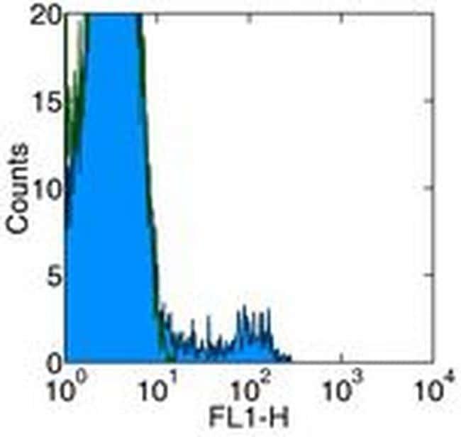 CD49b (Integrin alpha 2) Antibody in Flow Cytometry (Flow)