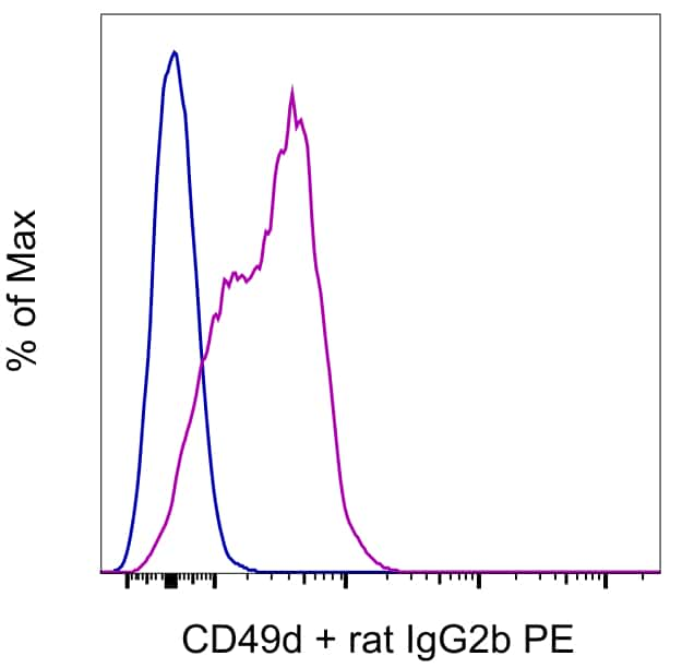 CD49d (Integrin alpha 4) Antibody in Flow Cytometry (Flow)