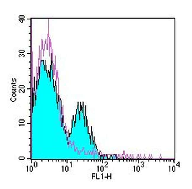 CD51/CD61 (Integrin alpha v beta 3) Antibody in Flow Cytometry (Flow)