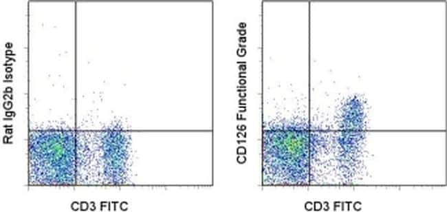 CD126 Antibody in Flow Cytometry (Flow)