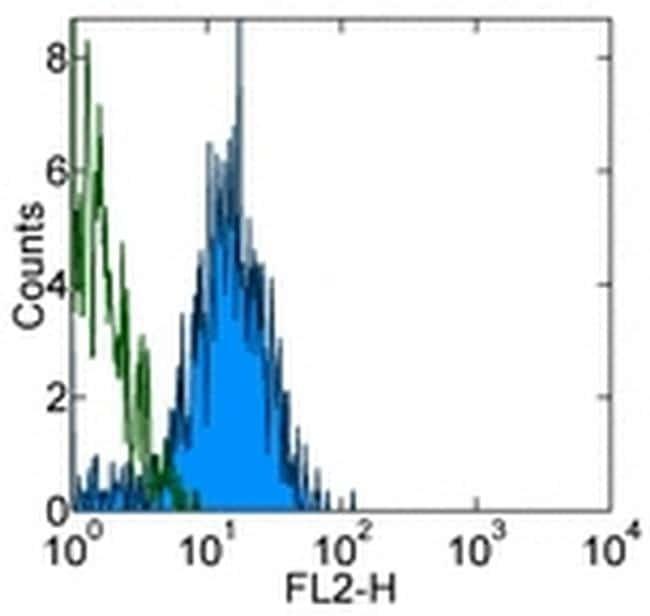 CD144 (VE-cadherin) Antibody in Flow Cytometry (Flow)