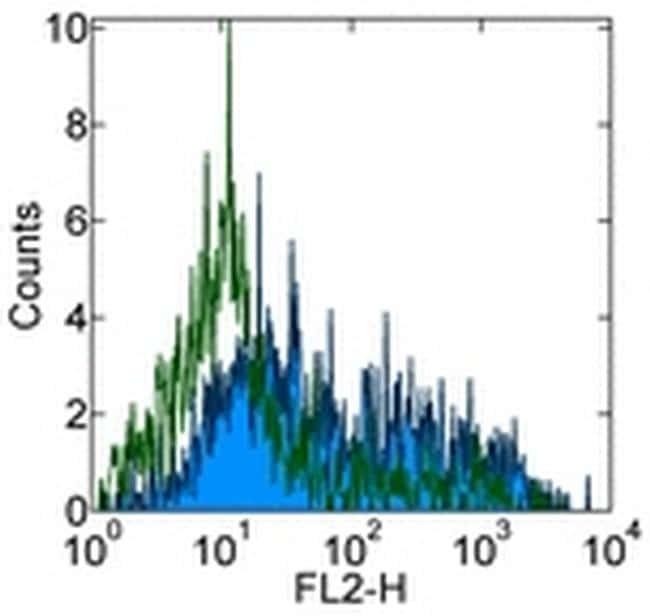 CD209b (SIGN-R1) Antibody in Flow Cytometry (Flow)