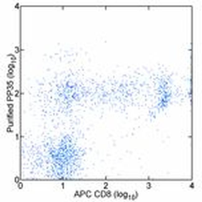 CD244 Antibody in Flow Cytometry (Flow)