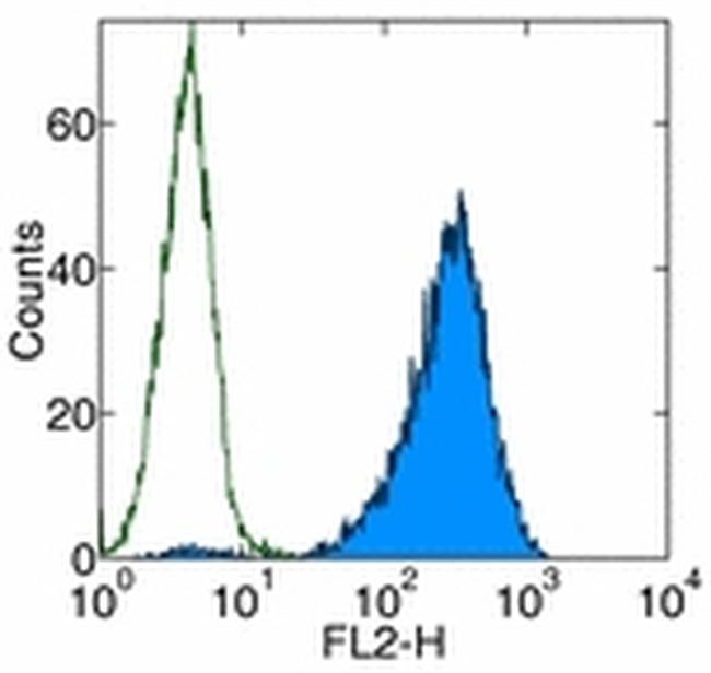CD366 (TIM3) Antibody in Flow Cytometry (Flow)