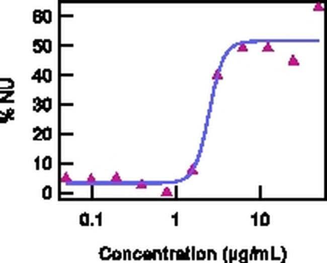 CD217 (IL-17Ra) Antibody in Functional assay (FN)