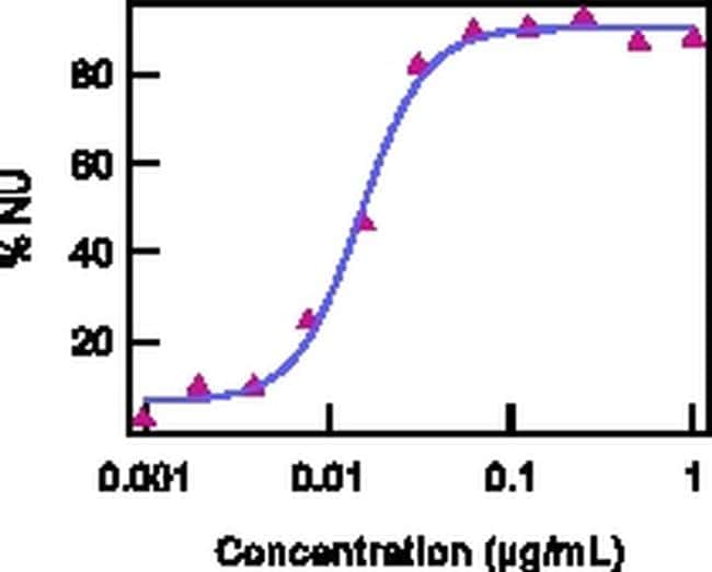 IL-15/IL-15R Complex Antibody in Functional assay (FN)