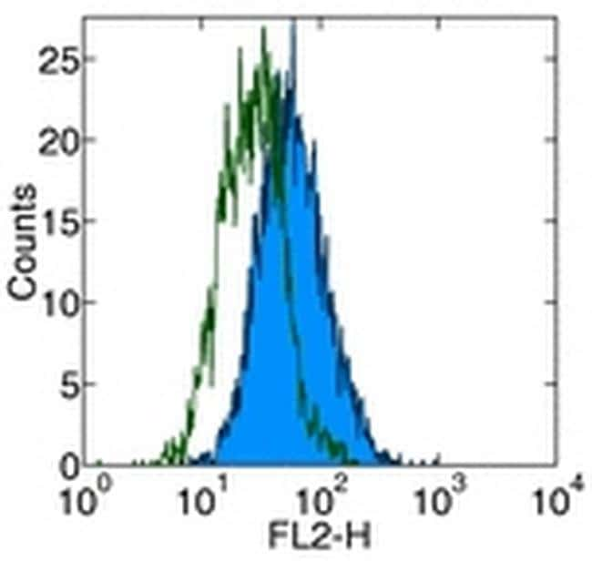 TLR4/MD-2 Complex Antibody in Flow Cytometry (Flow)