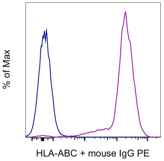 HLA-ABC Antibody in Flow Cytometry (Flow)