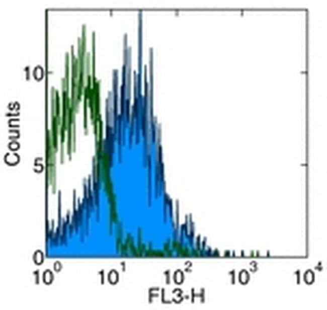 CD184 (CXCR4) Antibody in Flow Cytometry (Flow)
