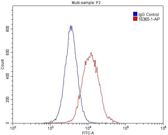 HNRNPU Antibody in Flow Cytometry (Flow)