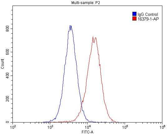 GSNOR/ADH5 Antibody in Flow Cytometry (Flow)