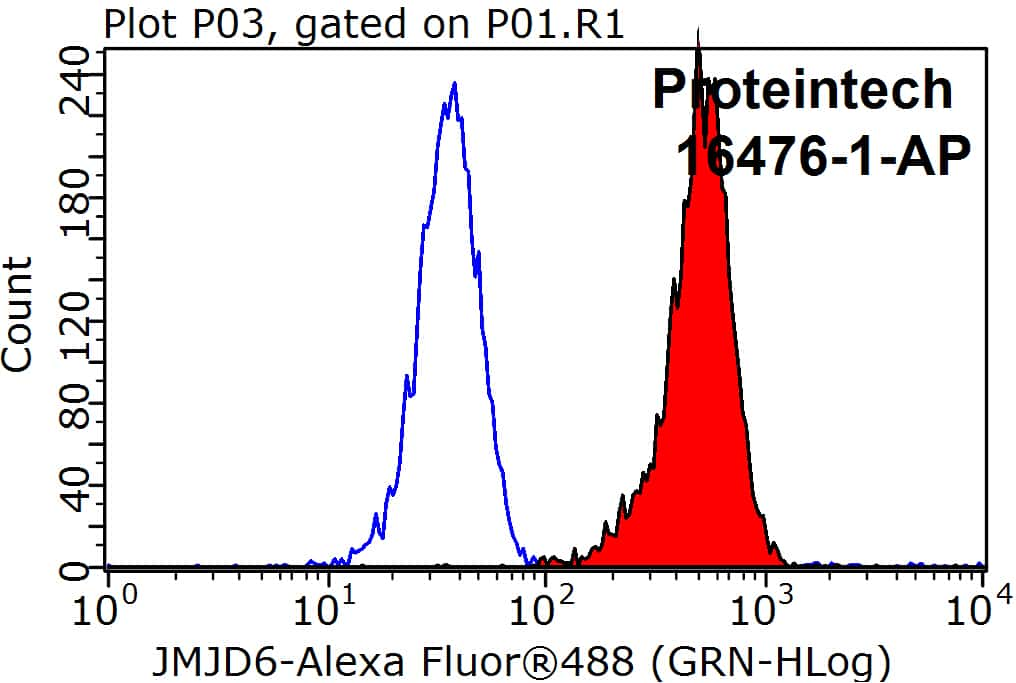 JMJD6 Antibody in Flow Cytometry (Flow)