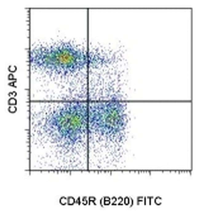 CD3 Antibody in Flow Cytometry (Flow)