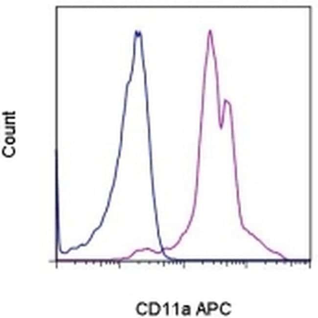 CD11a (LFA-1alpha) Antibody in Flow Cytometry (Flow)
