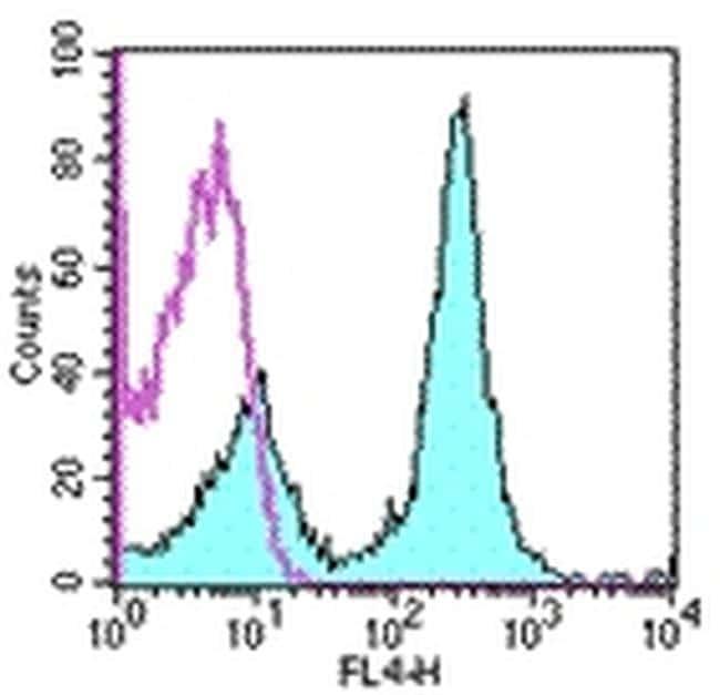 CD16/CD32 Antibody in Flow Cytometry (Flow)