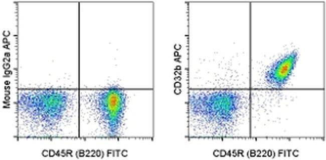 CD32b Antibody in Flow Cytometry (Flow)
