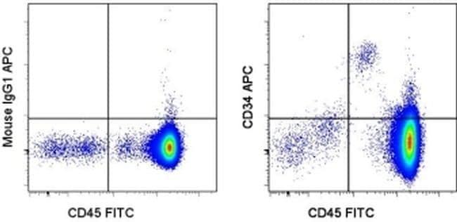 CD34 Antibody in Flow Cytometry (Flow)