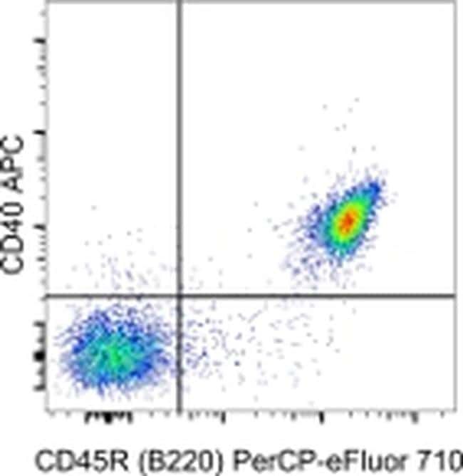 CD40 Antibody in Flow Cytometry (Flow)