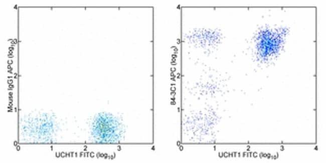 CD43 Antibody in Flow Cytometry (Flow)