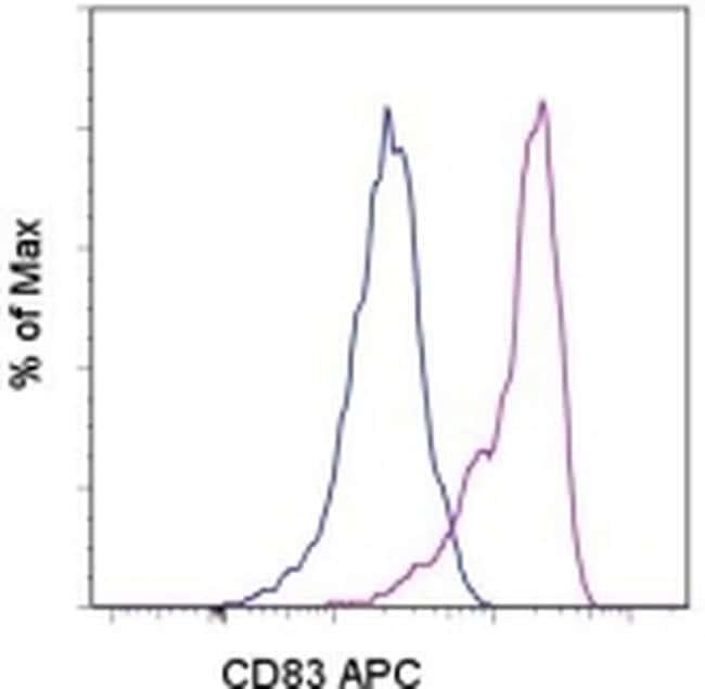 CD83 Antibody in Flow Cytometry (Flow)