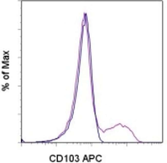 CD103 (Integrin alpha E) Antibody in Flow Cytometry (Flow)