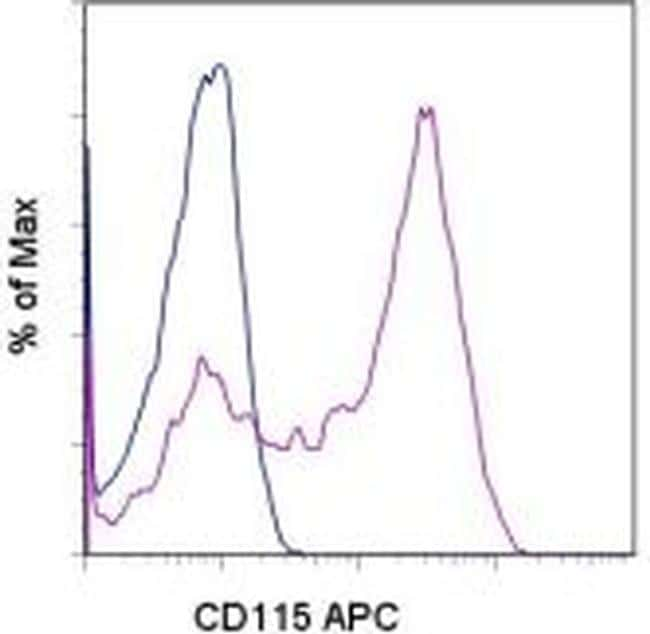CD115 (c-fms) Antibody in Flow Cytometry (Flow)