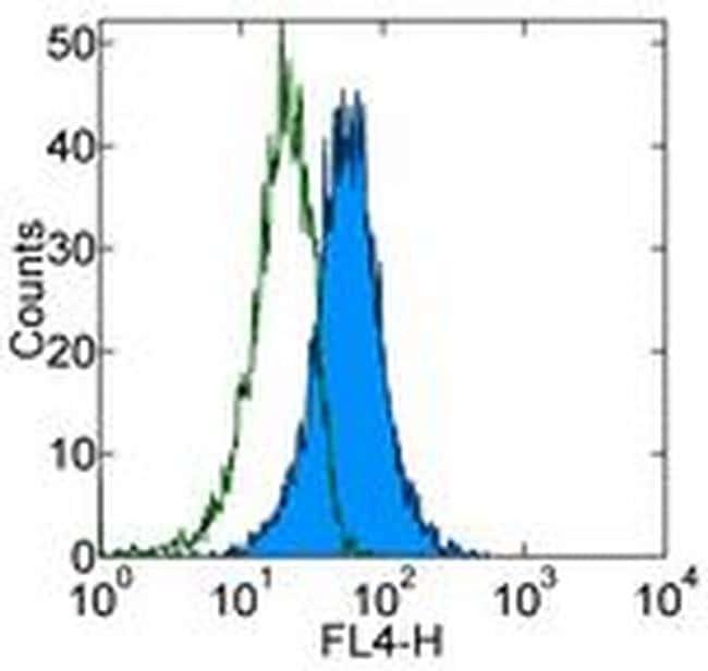 CD117 (c-Kit) Antibody in Flow Cytometry (Flow)
