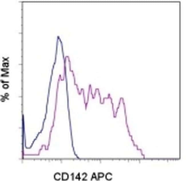 CD142 Antibody in Flow Cytometry (Flow)
