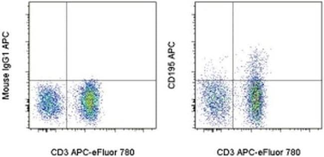 CD195 (CCR5) Antibody in Flow Cytometry (Flow)