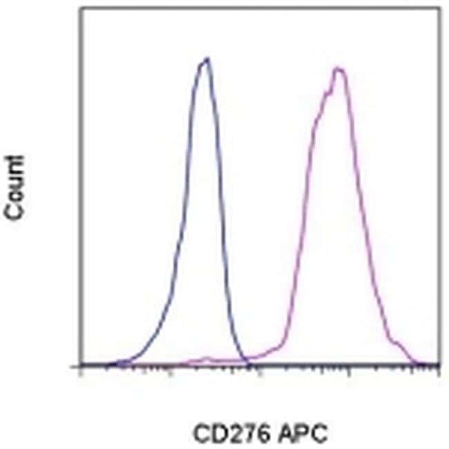 CD276 (B7-H3) Antibody in Flow Cytometry (Flow)
