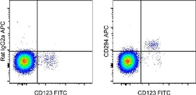 CD294 (CRTH2) Antibody in Flow Cytometry (Flow)
