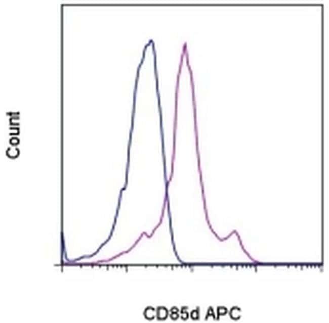 CD85d (ILT4) Antibody in Flow Cytometry (Flow)