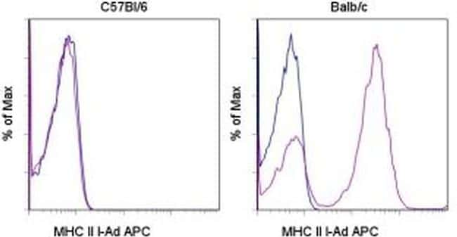 MHC Class II I-Ad Antibody in Flow Cytometry (Flow)