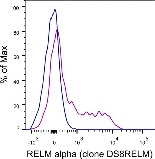 RELM alpha Antibody in Knockout