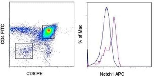 NOTCH1 Antibody in Flow Cytometry (Flow)