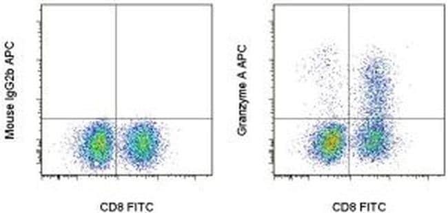 Granzyme A Antibody in Flow Cytometry (Flow)