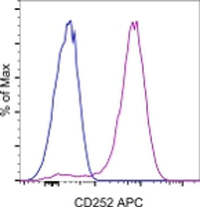 CD252 (OX40 Ligand) Antibody in Flow Cytometry (Flow)