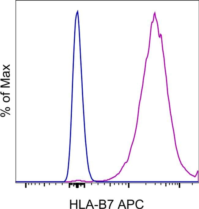 HLA-B7 Antibody in Flow Cytometry (Flow)