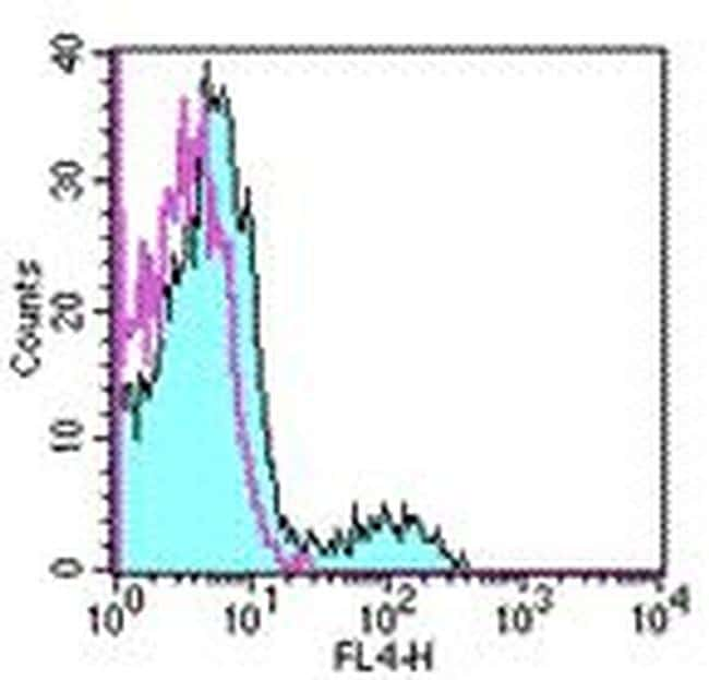 NK1.1 Antibody in Flow Cytometry (Flow)