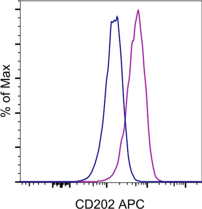 CD202b (TIE2) Antibody in Flow Cytometry (Flow)
