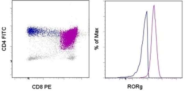 ROR gamma (t) Antibody in Flow Cytometry (Flow)