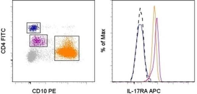 CD217 (IL-17Ra) Antibody in Flow Cytometry (Flow)