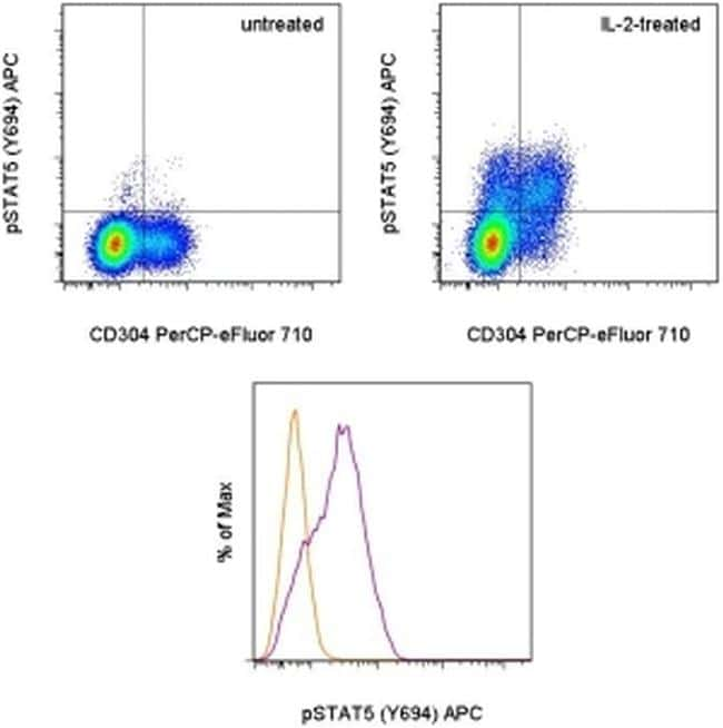 Phospho-STAT5 (Tyr694) Antibody in Flow Cytometry (Flow)