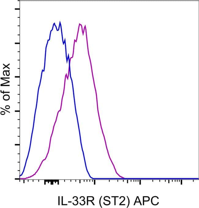 IL-33R (ST2) Antibody in Flow Cytometry (Flow)