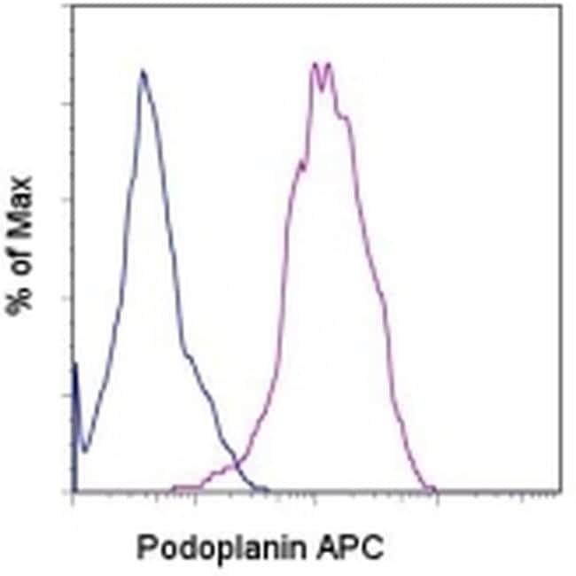 Podoplanin Antibody in Flow Cytometry (Flow)